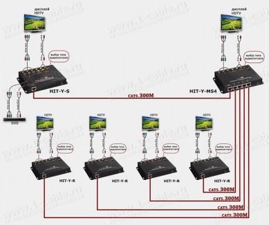 Фото6 HIT-Y-.. Удлинитель компонентной линии YPbPr и аналог/цифр. звука по одному кабелю витая пара (CAT-5