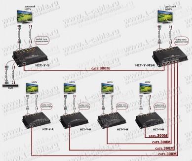 Фото6 HIT-Y-MS. Передатчик-делитель компонентных линий YPbPr и аналог/цифр. звука по кабелю витая пара (CA