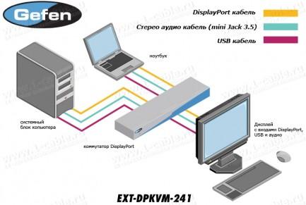 Фото4 EXT-DPKVM-241 - Коммутатор 2x1 сигналов DisplayPort + USB 2.0 + Аудио, управление RS232, ИК пульт