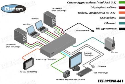 Фото4 EXT-DPKVM-441 - Коммутатор 4x1 сигналов DisplayPort + USB 2.0 + Аудио, управление RS232, ИК пульт