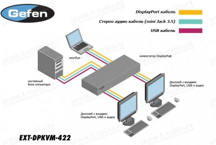 Фото3 EXT-DPKVM-422 - Коммутатор 2x2 сигналов DisplayPort Dual/Single Link + USB 2.0 + Аудио, управление R