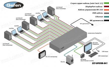 Фото4 EXT-DPKVM-841 - Коммутатор 8x1 сигналов DisplayPort + USB 2.0 + Аудио, управление RS232, ИК пульт