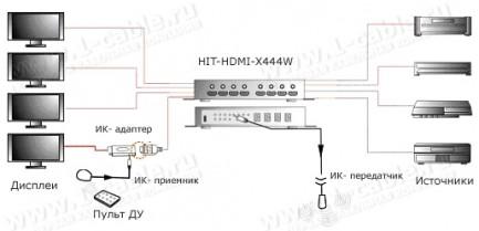 Фото4 HIT-HDMI-X444W - Матричный видео коммутатор сигналов HDMI (версия 1.4) 4х4, серия SLIM с ИК пультом