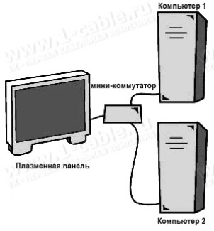 Фото2 EXT-MiniDVI-241N - Видео мини-коммутатор сигналов HDTV (DVI) 2х1 с выносным ИК пультом управления