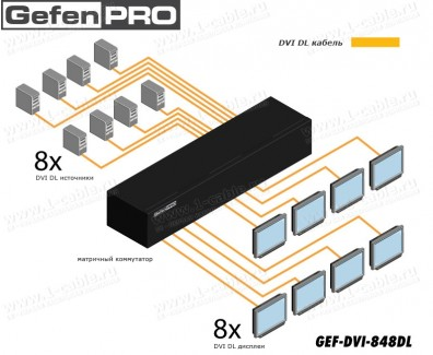 Фото4 GEF-DVI-848DL - Матричный видео коммутатор DVI Dual Link 8х8 с управлением по удаленному IP, ИК пуль