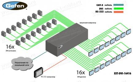 Фото3 EXT-DVI-16416 - Матричный видео коммутатор DVI 16х16 с ИК пультом, управлением по RS-232 и Ethernet