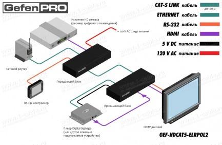 Фото4 GEF-HDCAT5-ELRPOL2 - Удлинитель линий HDMI (встроенный коммутатор), RS232, Ethernet, ИК и питания (+