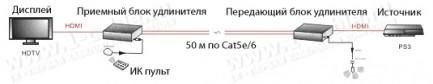 Фото2 HIT-HDMI-CAT6-050 - Удлинитель линий HDMI (версия 1.4) по двум кабелям витая пара (5e,6 Кат) на длин