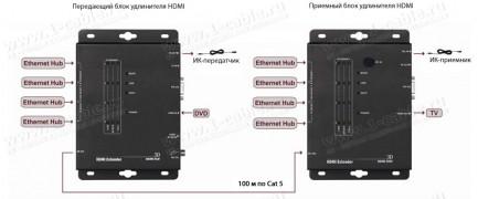 Фото4 HIT-HDMI-LAN-IPCAT5-100 - Удлинитель-распределитель линий HDMI (версия 1.4) по одному кабелю витая п