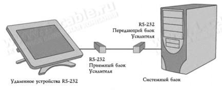 Фото3 HIT-RS232 - Удлинитель линий RS-232 по витой паре (5 Cat-e+) на 1000 м
