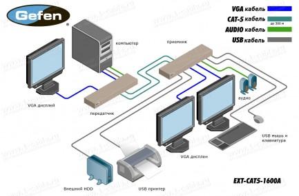Фото4 EXT-CAT5-1600A - Удлинитель линий VGA и USB 2.0 по двум кабелям витой пары (5/6 Cat) до 100 м