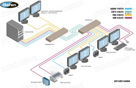 Фото3 EXT-CAT5-5600A - Удлинитель KVM 2 линий VGA и USB по витой паре (5 Cat) на 100 м