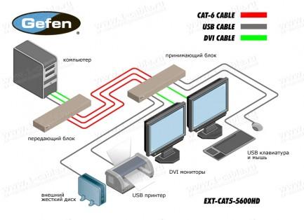 Фото3 EXT-CAT5-5600HD - Удлинитель KVM 2 линий DVI + соотв. периферии (USB 2.0) на 60м по трем кабелям кат