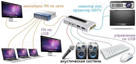 Фото3 HIT-HDTVKVM-VIEWNET - Многопользовательский сетевой HDTV медиа-презентатор ViewNet