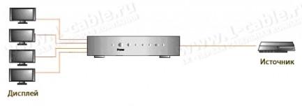 Фото2 HIT-HDMI1.3-144 - Распределитель сигналов HDMI 1:4, 1 вход > 4 выхода, компактный корпус