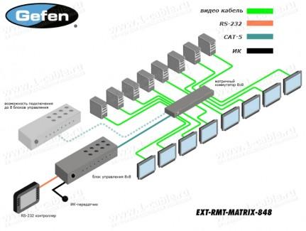Фото3 EXT-RMT-MATRIX-848 - Блок управления 8-ми кнопочный для контроля матричных коммутаторов сигналов 8х8