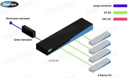 Фото4 EXT-PS5-4R - Распределитель 4-x источников питания для оборудования Gefen, 5В/2.5А (на каждом), 1U