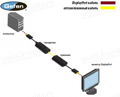 Фото4 EXT-DP-CP-FM10 - Компактный удлинитель сигналов DislpayPort (поддержка разрешений до 2560 х 1600) по