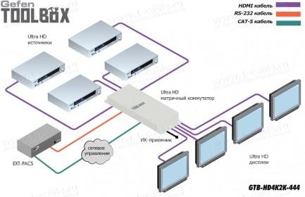 Фото5 GTB-HD4K2K-444-BLK - Матричный видео коммутатор сигналов HDMI 4х4, с поддержкой 4K x 2K, 30 Гц и 108