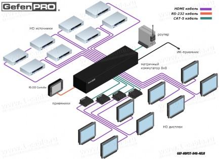 Фото7 GEF-HDFST-848-4ELR - Матричный видео коммутатор HDMI 8х8 с поддержкой разрешений до 1080p с Deep Col