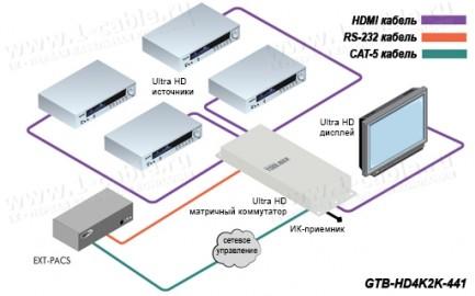 Фото5 GTB-HD4K2K-441-BLK - Видео коммутатор сигналов HDMI 4х1, с поддержкой 4K x 2K, 30 Гц и 1080p Full HD