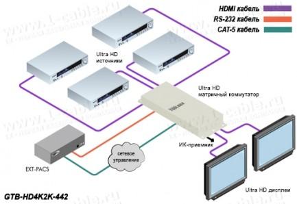 Фото5 GTB-HD4K2K-442-BLK - Матричный видео коммутатор сигналов HDMI 4х2, с поддержкой 4K x 2K, 30 Гц и 108