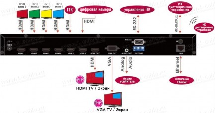 Фото4 HIT-HDMI-641RIPRO - Видео коммутатор сигналов HDMI (версия 1.3) 6х1 с переключением источников без з