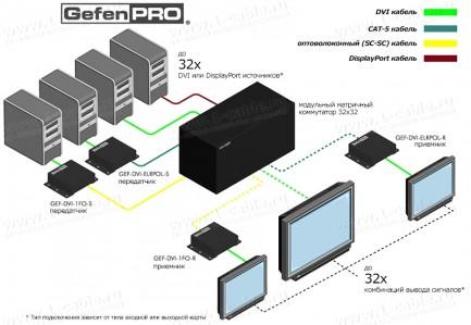 Фото4 GEF-MOD-32432 - Модульный матричный коммутатор DVI и/или DisplayPort 32x32, с управлением RS-232 и E