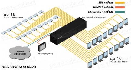 Фото3 GEF-3GSDI-16416-PB - Матричный видео коммутатор сигналов 3G-SDI (BNC) 16х16 с управлением IP, RS-232