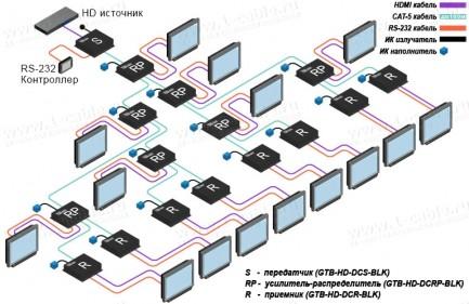 Фото4 GTB-HD-DCRP-BLK - Усилитель-распределитель линий HDMI 1:2 по кабелю витая пара (5e/6 Кат) на длины д