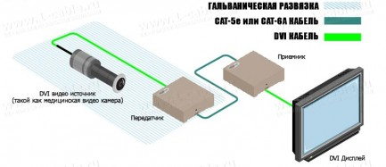 Фото6 EXT-DVI-1CAT6-GI - Удлинитель линий DVI с гальванической развязкой для передачи сигналов DVI-D Singl