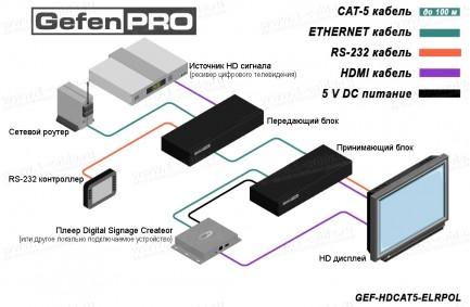 Фото3 GEF-HDCAT5-ELRPOL - Удлинитель линий HDMI, RS232, Ethernet, ИК и  питания (+5В, 2А) по одному кабелю