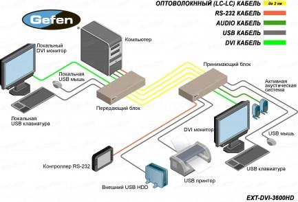 Фото4 EXT-DVI-3600HD - Удлинитель линий DVI (поддержка разрешений до 1920x1200/60 Гц), USB 2.0, RS-232 и а