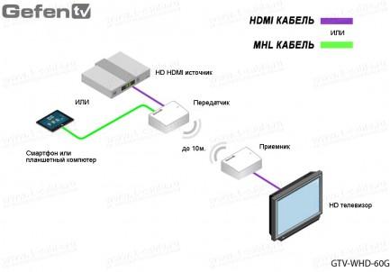 Фото5 GTV-WHD-60G - Беспроводной усилитель цифровых HDMI сигналов (1080p) с цифровым звуком 7.1 на расстоя