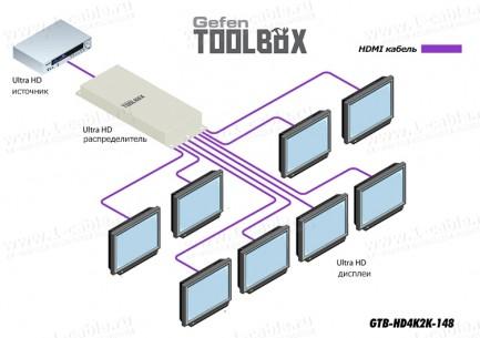 Фото5 GTB-HD4K2K-148-BLK - Усилитель-распределитель сигналов HDMI 1:8 с поддержкой 4K x 2K, 30 Гц и 1080p