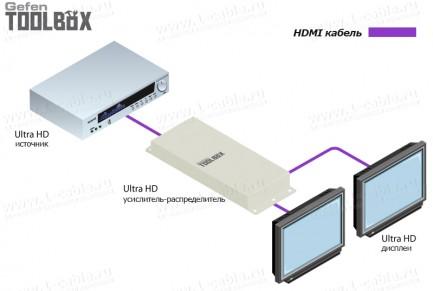 Фото5 GTB-HD4K2K-142-BLK - Усилитель-распределитель сигналов HDMI 1:2 с поддержкой 4K x 2K, 30 Гц и 1080p