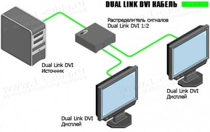 Фото4 EXT-DVI-142DLN - Распределитель сигналов Dual Link DVI 1:2 с опцией каскадного подключения, 1 вход D