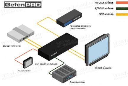 Фото4 GEF-3GSDI-2-3GSDIS - Масштабатор сигналов 3G-SDI с встроенным скалером и входным портом опорного син
