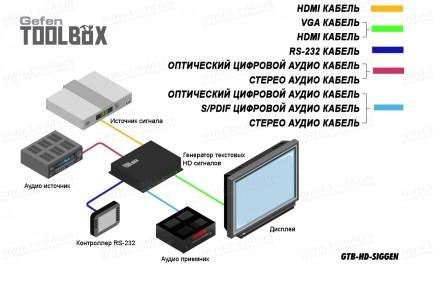 Фото3 GTB-HD-SIGGEN - Генератор цифровых тестовых HD видеосигналов для настройки, калибровки и тестировани